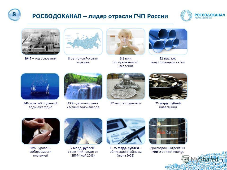 9 РОСВОДОКАНАЛ – лидер отрасли ГЧП России 1949 – год основания8 регионов России и Украины 6,1 млн обслуживаемого населения 22 тыс. км. водопроводных сетей 846 млн. м3 поданной воды ежегодно 33% - доля на рынке частных водоканалов 17 тыс. сотрудников2