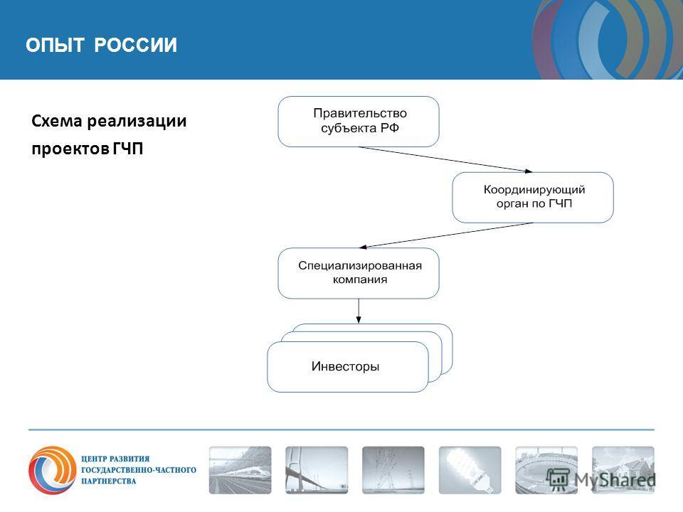 Схема реализации проектов ГЧП ОПЫТ РОССИИ