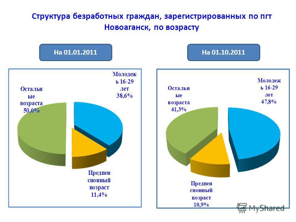 Структура безработных граждан, зарегистрированных по пгт Новоаганск, по возрасту На 01.10.2011На 01.01.2011