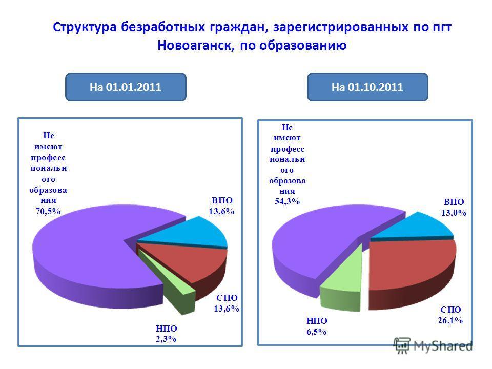 Структура безработных граждан, зарегистрированных по пгт Новоаганск, по образованию На 01.10.2011На 01.01.2011