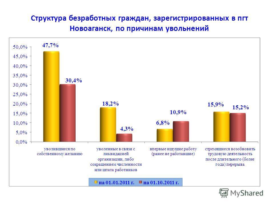 Структура безработных граждан, зарегистрированных в пгт Новоаганск, по причинам увольнений