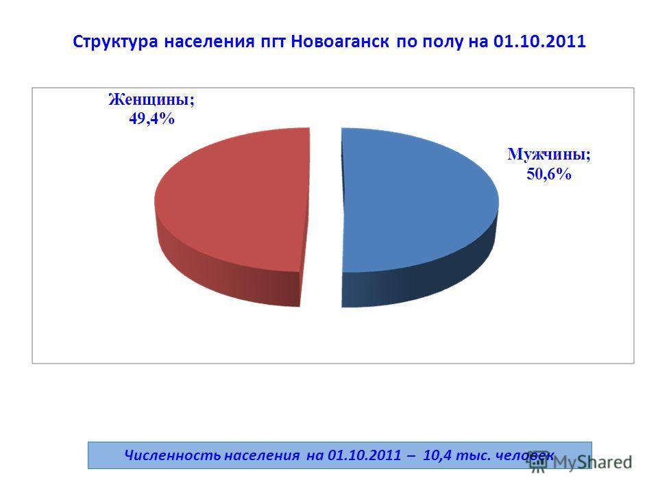Структура населения пгт Новоаганск по полу на 01.10.2011 Численность населения на 01.10.2011 – 10,4 тыс. человек