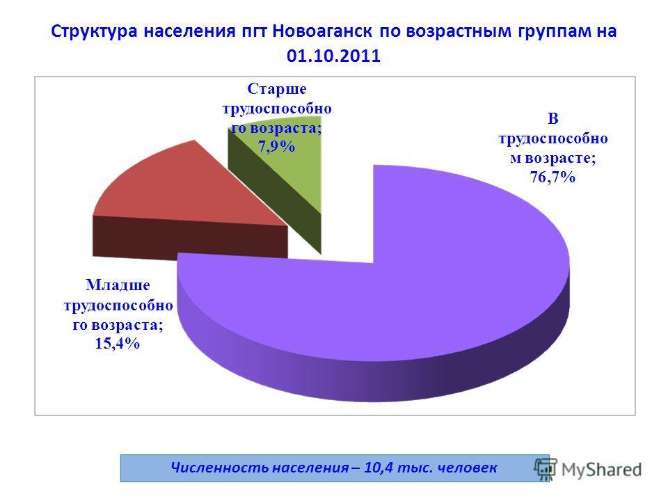 Структура населения пгт Новоаганск по возрастным группам на 01.10.2011 1 Численность населения – 10,4 тыс. человек