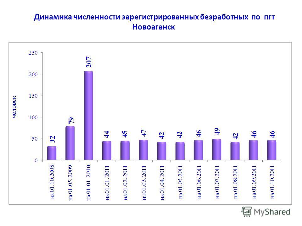 Динамика численности зарегистрированных безработных по пгт Новоаганск