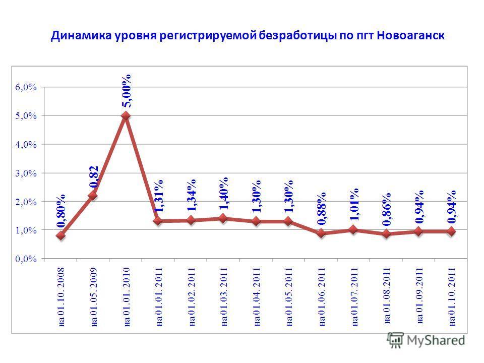 Динамика уровня регистрируемой безработицы по пгт Новоаганск