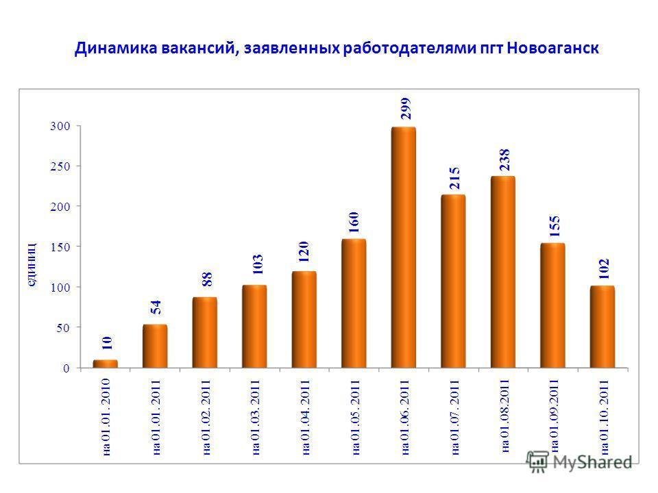 Динамика вакансий, заявленных работодателями пгт Новоаганск