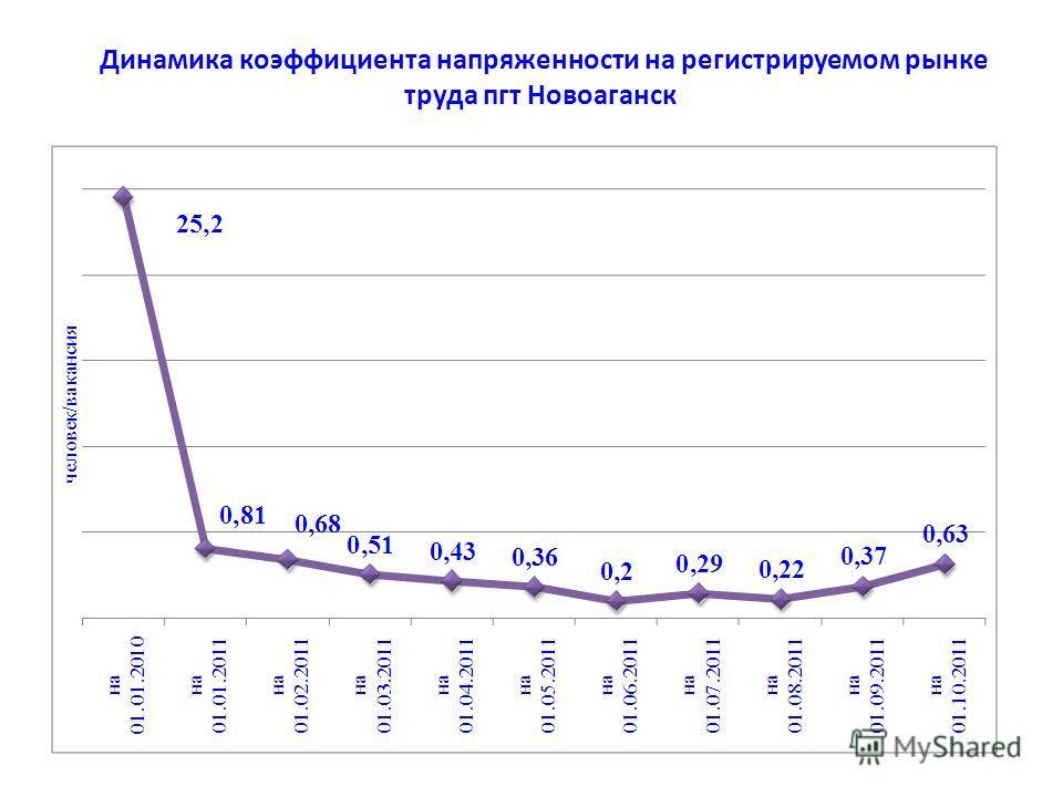 Динамика коэффициента напряженности на регистрируемом рынке труда пгт Новоаганск