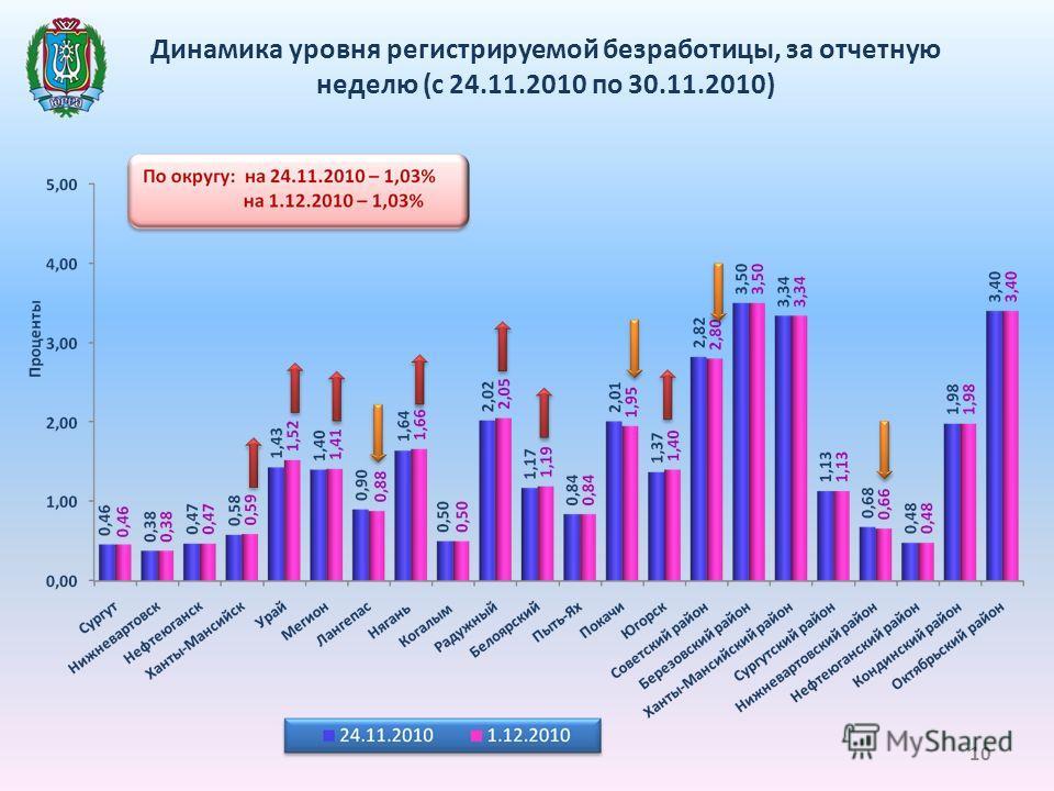 Динамика уровня регистрируемой безработицы, за отчетную неделю (с 24.11.2010 по 30.11.2010) 10