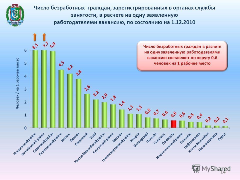 Число безработных граждан, зарегистрированных в органах службы занятости, в расчете на одну заявленную работодателями вакансию, по состоянию на 1.12.2010 14