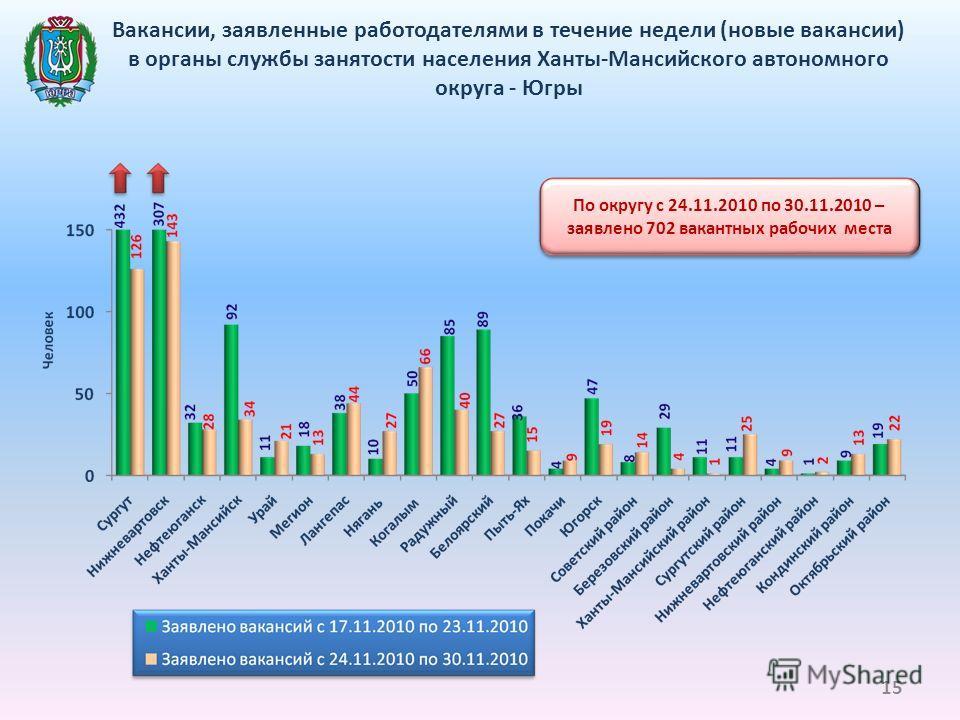 Вакансии, заявленные работодателями в течение недели (новые вакансии) в органы службы занятости населения Ханты-Мансийского автономного округа - Югры По округу с 24.11.2010 по 30.11.2010 – заявлено 702 вакантных рабочих места 15
