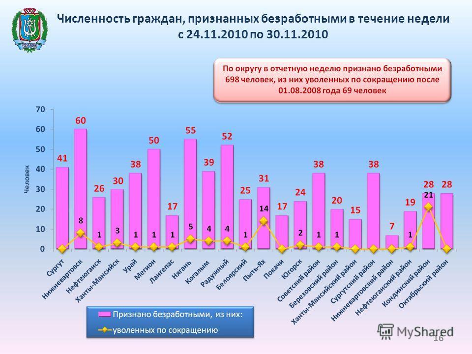 Численность граждан, признанных безработными в течение недели с 24.11.2010 по 30.11.2010 16
