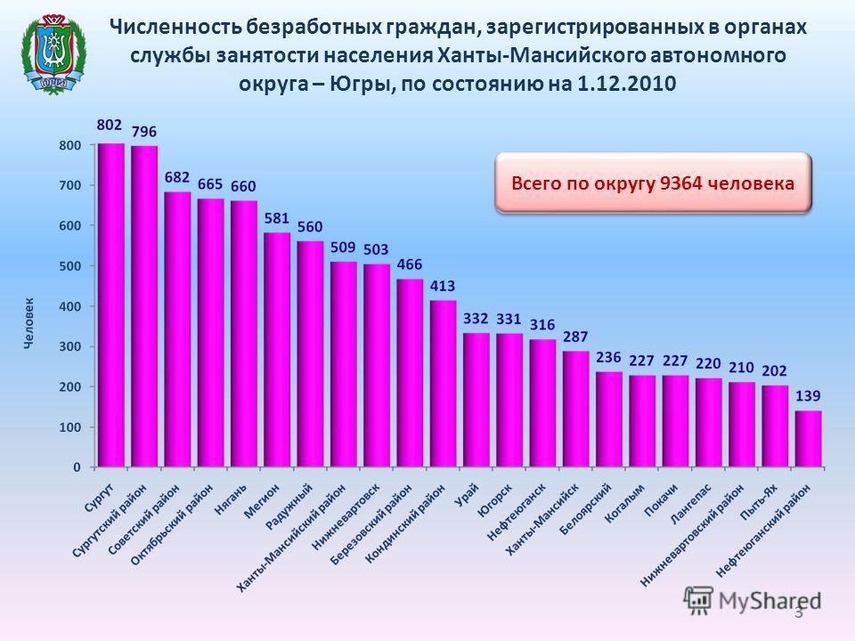 Численность безработных граждан, зарегистрированных в органах службы занятости населения Ханты-Мансийского автономного округа – Югры, по состоянию на 1.12.2010 Всего по округу 9364 человека 3