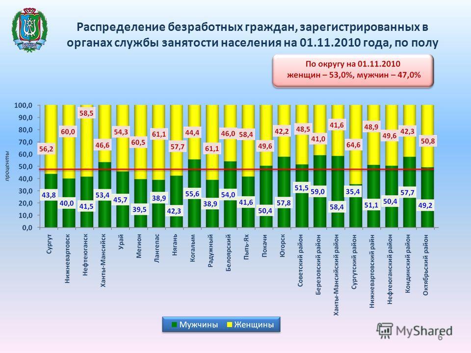 Распределение безработных граждан, зарегистрированных в органах службы занятости населения на 01.11.2010 года, по полу 6