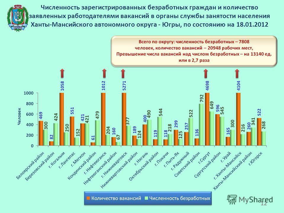 Численность зарегистрированных безработных граждан и количество заявленных работодателями вакансий в органы службы занятости населения Ханты-Мансийского автономного округа - Югры, по состоянию на 18.01.2012 12
