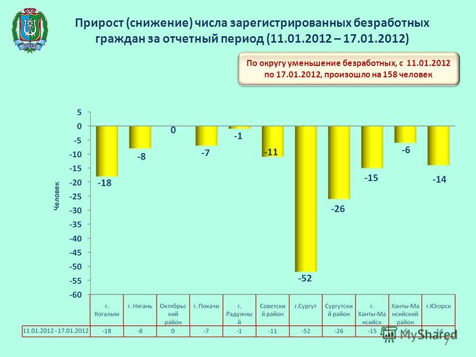 Прирост (снижение) числа зарегистрированных безработных граждан за отчетный период (11.01.2012 – 17.01.2012) По округу уменьшение безработных, с 11.01.2012 по 17.01.2012, произошло на 158 человек 7