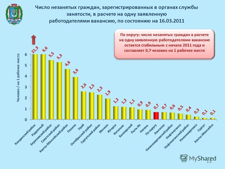 Число незанятых граждан, зарегистрированных в органах службы занятости, в расчете на одну заявленную работодателями вакансию, по состоянию на 16.03.2011 13