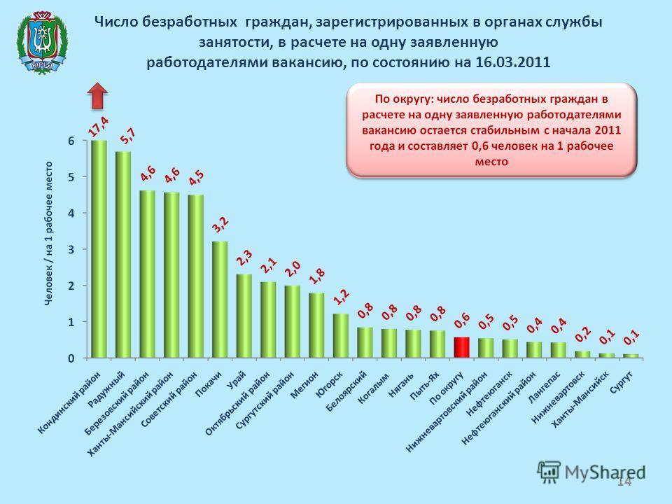 Число безработных граждан, зарегистрированных в органах службы занятости, в расчете на одну заявленную работодателями вакансию, по состоянию на 16.03.2011 14