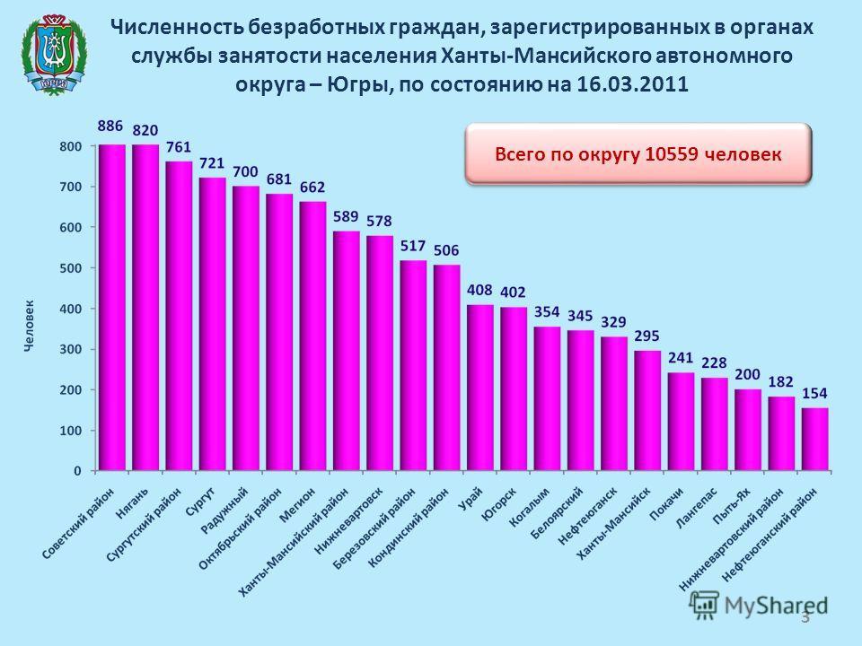 Численность безработных граждан, зарегистрированных в органах службы занятости населения Ханты-Мансийского автономного округа – Югры, по состоянию на 16.03.2011 Всего по округу 10559 человек 3