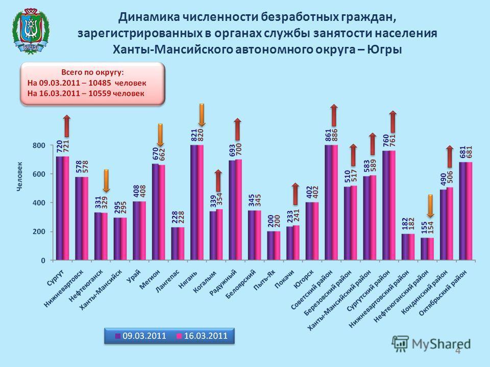 Динамика численности безработных граждан, зарегистрированных в органах службы занятости населения Ханты-Мансийского автономного округа – Югры 4