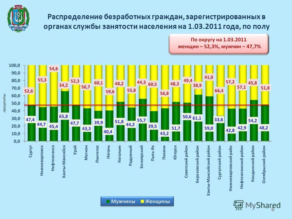 Распределение безработных граждан, зарегистрированных в органах службы занятости населения на 1.03.2011 года, по полу 6