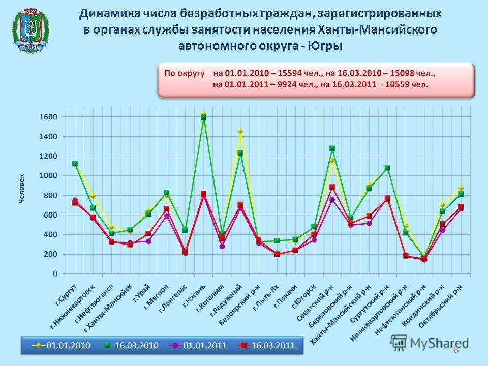 Динамика числа безработных граждан, зарегистрированных в органах службы занятости населения Ханты-Мансийского автономного округа - Югры 8