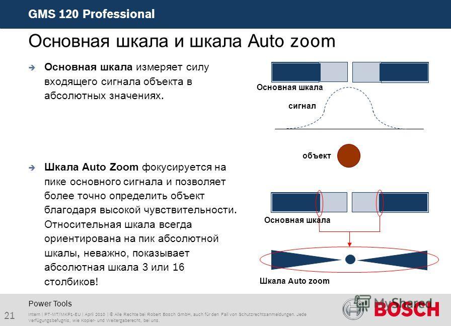 GMS 120 Professional 21 Intern | PT-MT/MKP1-EU | April 2010 | © Alle Rechte bei Robert Bosch GmbH, auch für den Fall von Schutzrechtsanmeldungen. Jede Verfügungsbefugnis, wie Kopier- und Weitergaberecht, bei uns. Основная шкала и шкала Аuto zoom Powe