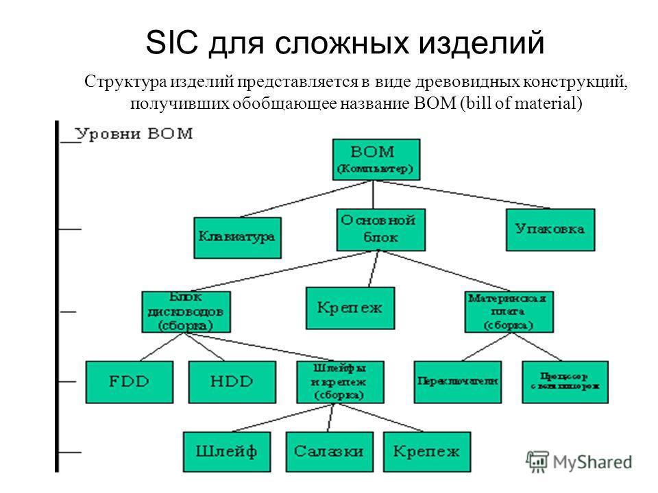 SIC для сложных изделий Структура изделий представляется в виде древовидных конструкций, получивших обобщающее название BOM (bill of material)