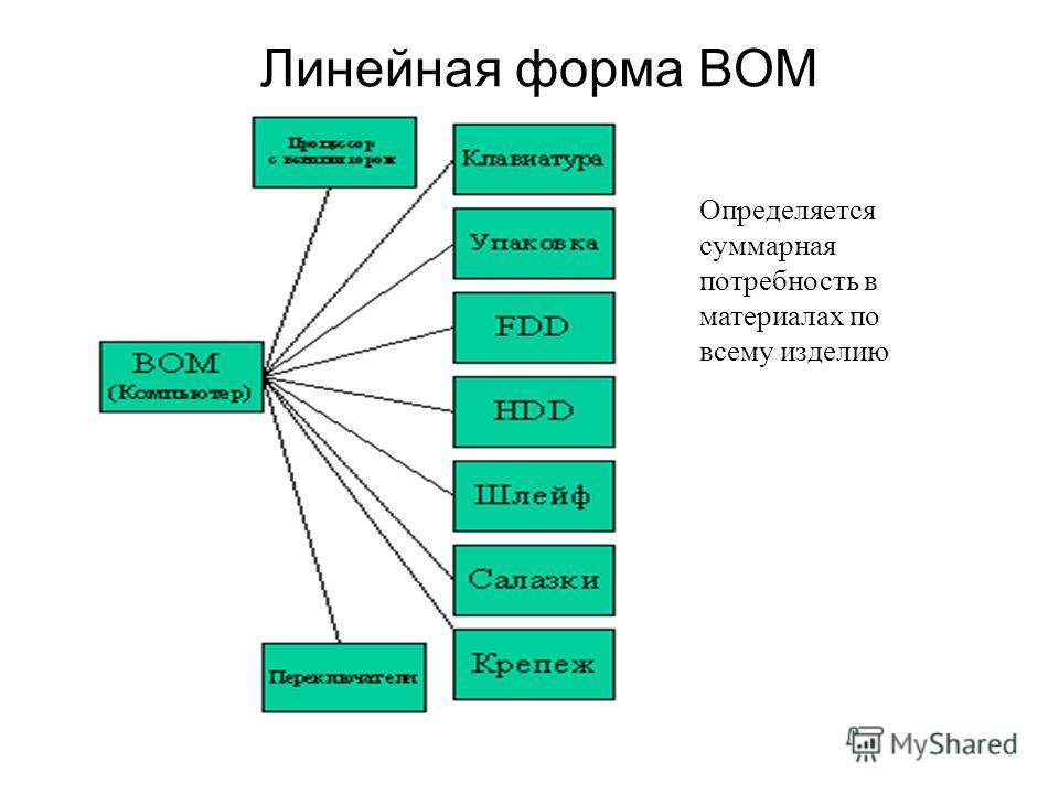 Линейная форма ВОМ Определяется суммарная потребность в материалах по всему изделию