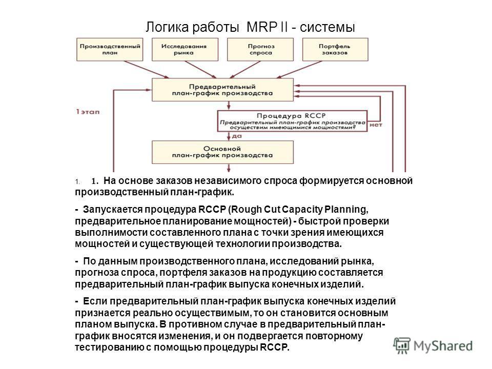 Логика работы MRP II - системы 1. 1. На основе заказов независимого спроса формируется основной производственный план-график. - Запускается процедура RCCP (Rough Cut Capacity Planning, предварительное планирование мощностей) - быстрой проверки выполн