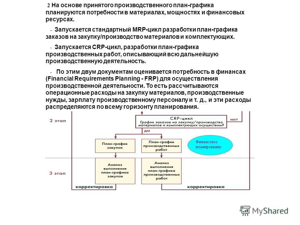Логика работы MRP II - системы Финансовое планирование 2 На основе принятого производственного план-графика планируются потребности в материалах, мощностях и финансовых ресурсах. - Запускается стандартный MRP-цикл разработки план-графика заказов на з