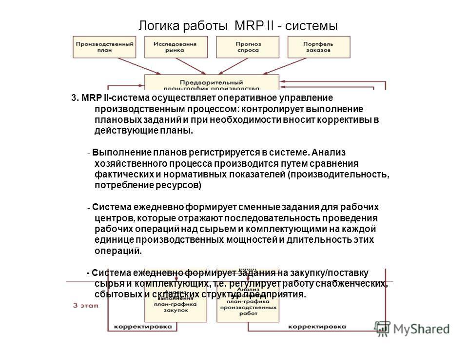 Логика работы MRP II - системы 3. MRP II-система осуществляет оперативное управление производственным процессом: контролирует выполнение плановых заданий и при необходимости вносит коррективы в действующие планы. - Выполнение планов регистрируется в