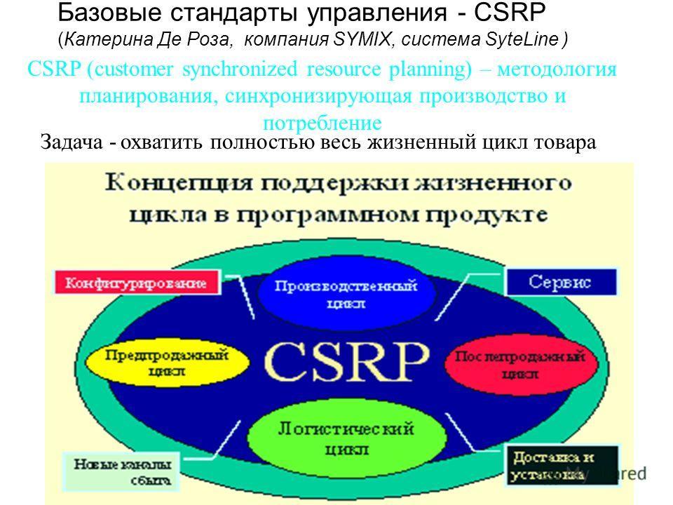 Базовые стандарты управления - CSRP (Катерина Де Роза, компания SYMIX, система SyteLine ) CSRP (customer synchronized resource planning) – методология планирования, синхронизирующая производство и потребление Задача - охватить полностью весь жизненны