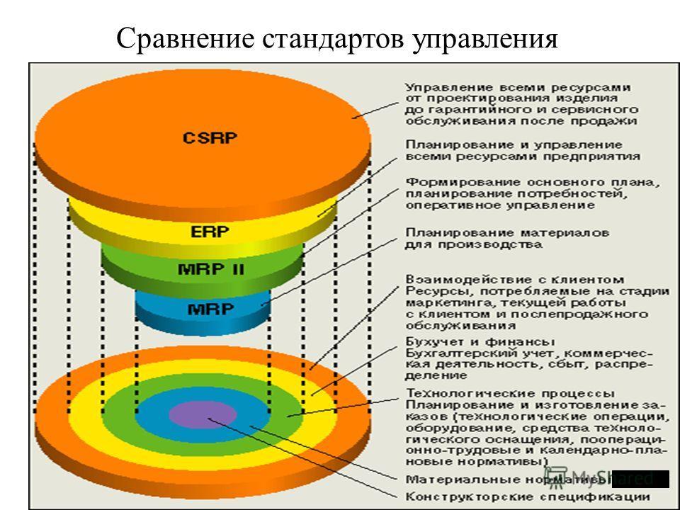 Сравнение стандартов управления