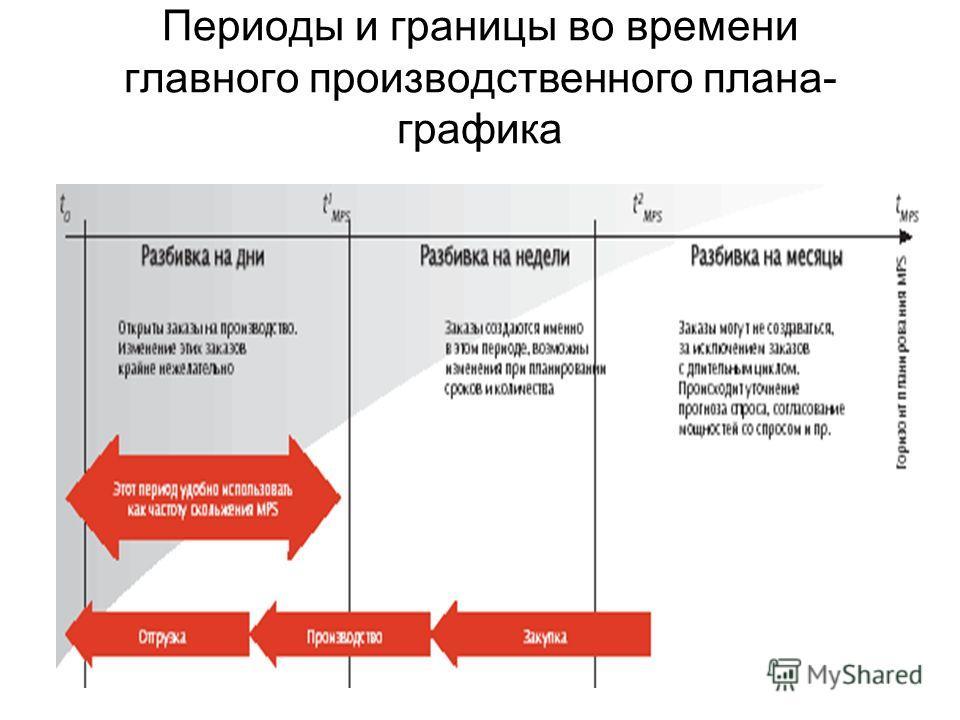 Периоды и границы во времени главного производственного плана- графика