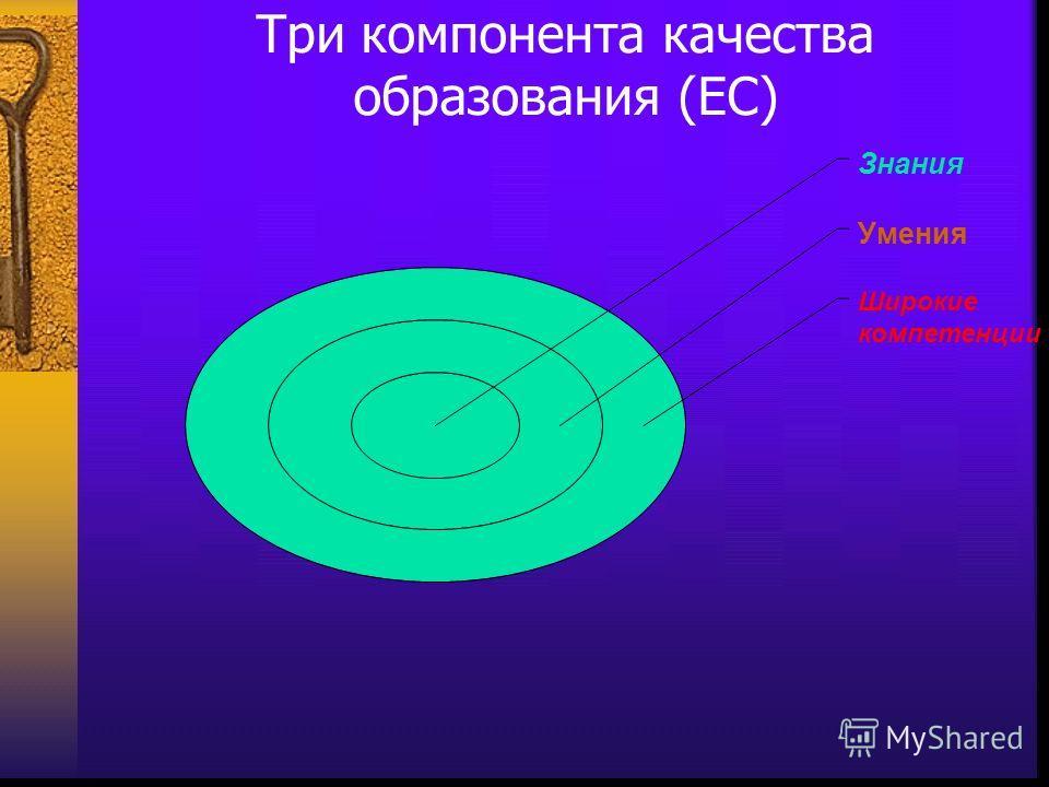 Три компонента качества образования (ЕС) Знания Умения Широкие компетенции
