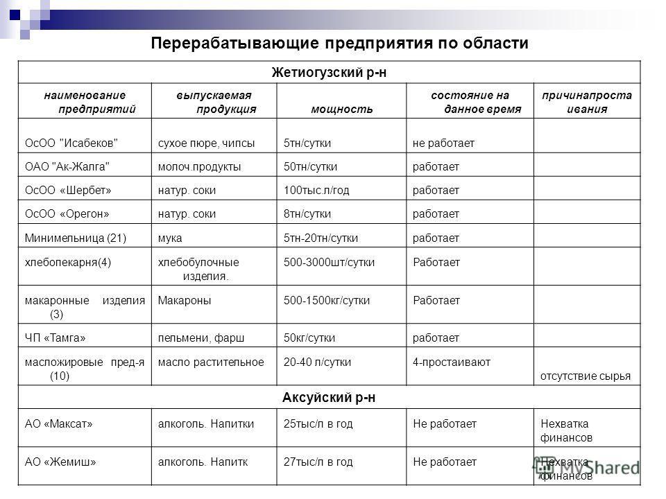 Жетиогузский р-н наименование предприятий выпускаемая продукциямощность состояние на данное время причинапроста ивания ОсОО