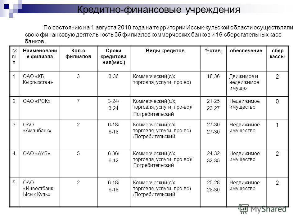 Кредитно-финансовые учреждения По состоянию на 1 августа 2010 года на территории Иссык-кульской области осуществляли свою финансовую деятельность 35 филиалов коммерческих банков и 16 сберегательных касс банков. п/ п Наименовани е филиала Кол-о филиал