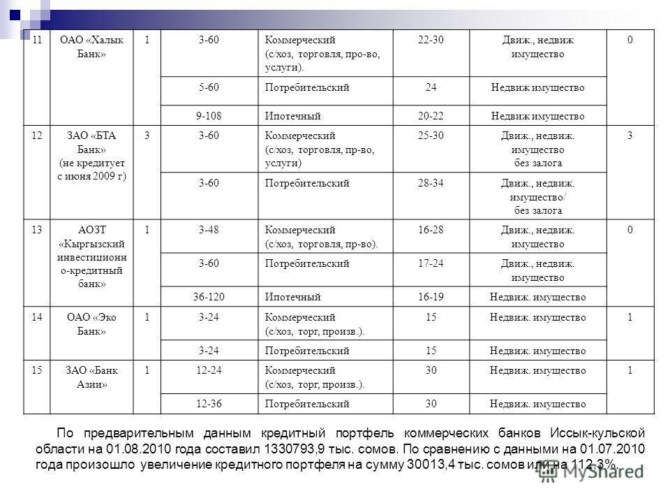 11ОАО «Халык Банк» 13-60Коммерческий (с/хоз, торговля, про-во, услуги). 22-30Движ., недвиж имущество 0 5-60Потребительский24Недвиж имущество 9-108Ипотечный20-22Недвиж имущество 12ЗАО «БТА Банк» (не кредитует с июня 2009 г) 33-60Коммерческий (с/хоз, т