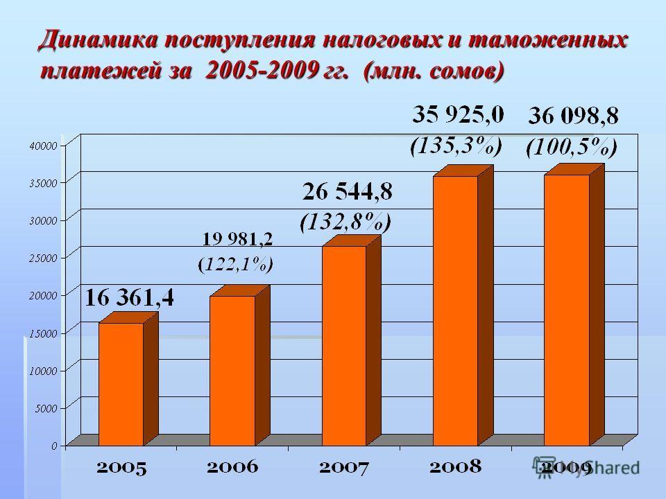 Динамика поступления налоговых и таможенных платежей за 2005-2009 гг. (млн. сомов)