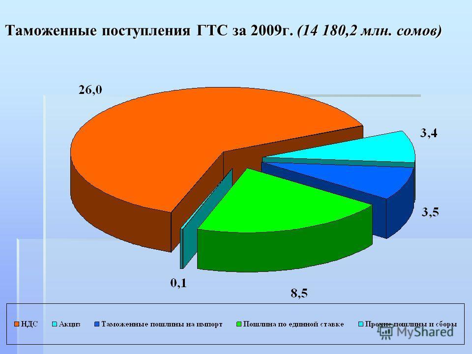Таможенные поступления ГТС за 2009г. (14 180,2 млн. сомов)