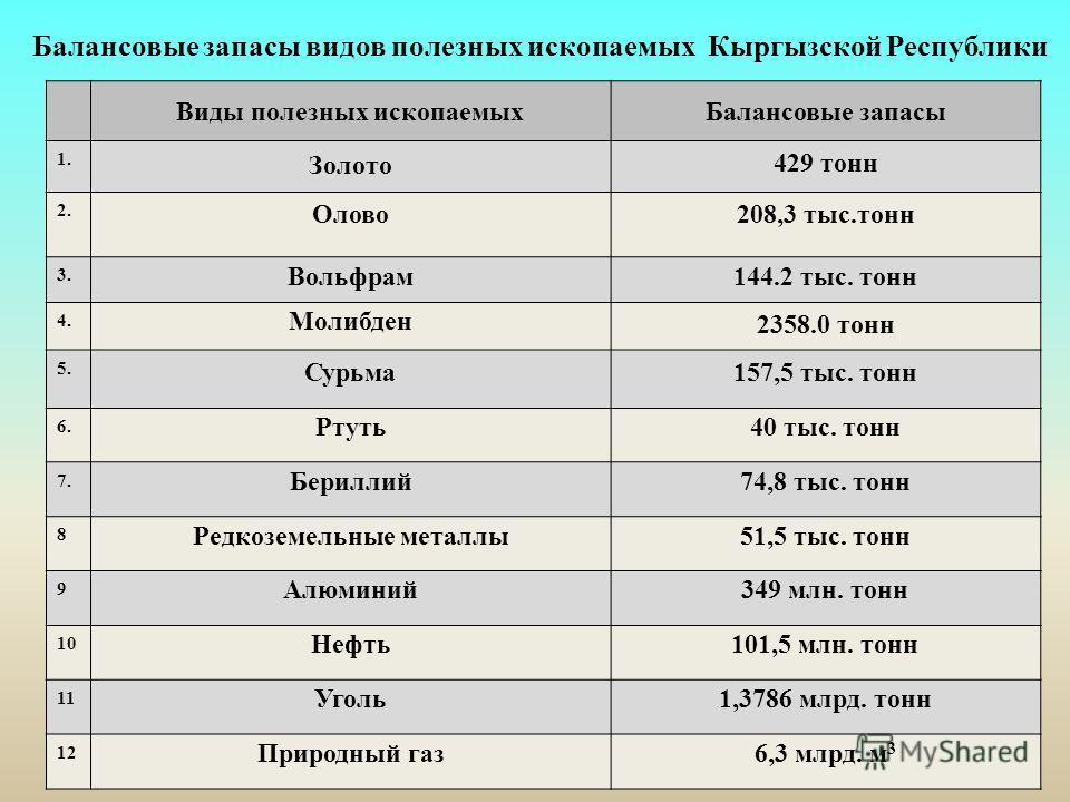 Балансовые запасы видов полезных ископаемых Кыргызской Республики Виды полезных ископаемыхБалансовые запасы 1. Золото 429 тонн 2. Олово208,3 тыс.тонн 3. Вольфрам144.2 тыс. тонн 4. Молибден 2358.0 тонн 5. Сурьма157,5 тыс. тонн 6. Ртуть40 тыс. тонн 7.