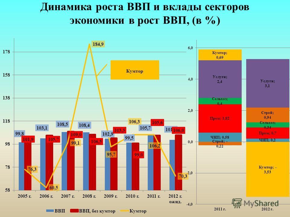 Динамика роста ВВП и вклады секторов экономики в рост ВВП, (в %)