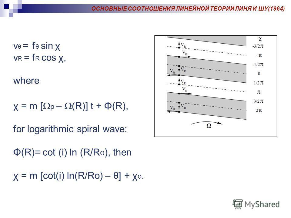 v θ = f θ sin χ v R = f R cos χ, where χ = m [ p – (R)] t + Φ(R), for logarithmic spiral wave: Φ(R)= cot (i) ln (R/R o ), then χ = m [cot(i) ln(R/Ro) – θ] + χ o. ОСНОВНЫЕ СООТНОШЕНИЯ ЛИНЕЙНОЙ ТЕОРИИ ЛИНЯ И ШУ(1964)