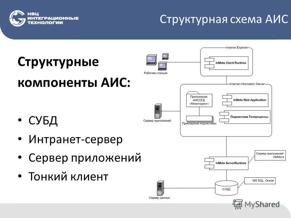 Структурная схема АИС Структурные компоненты АИС: СУБД Интранет-сервер Сервер приложений Тонкий клиент