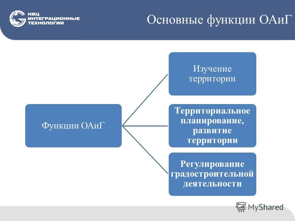 Основные функции ОАиГ Функции ОАиГ Изучение территории Территориальное планирование, развитие территории Регулирование градостроительной деятельности