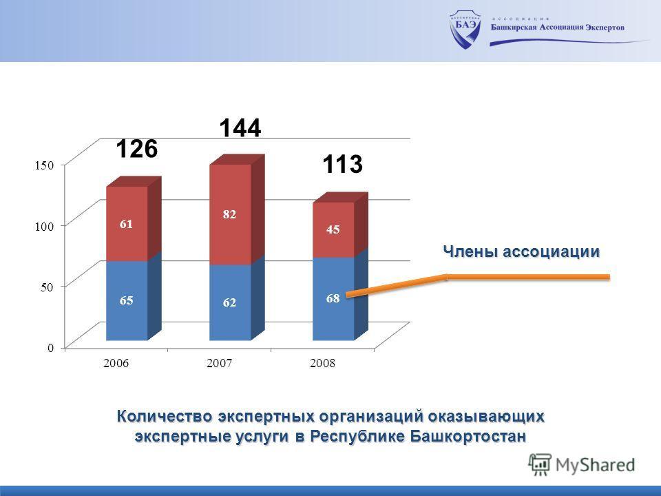 Члены ассоциации 113 144 126 Количество экспертных организаций оказывающих экспертные услуги в Республике Башкортостан