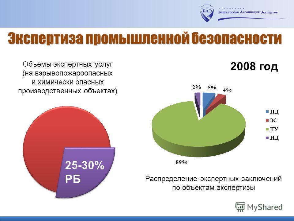 Экспертиза промышленной безопасности 2008 год Распределение экспертных заключений по объектам экспертизы 25-30% РБ Объемы экспертных услуг (на взрывопожароопасных и химически опасных производственных объектах)