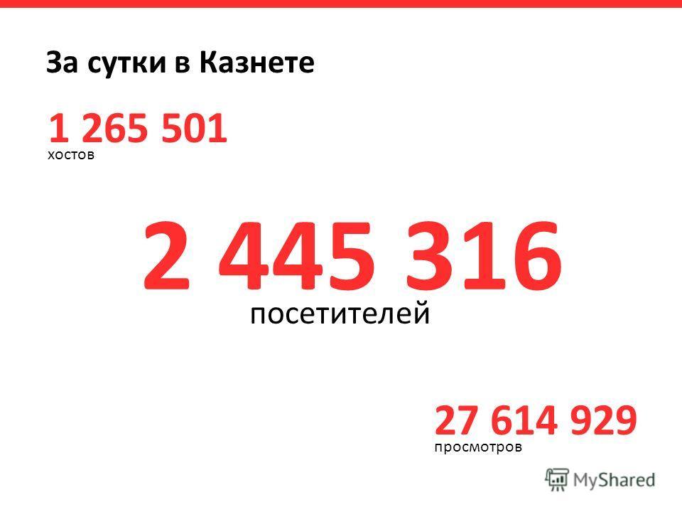 За сутки в Казнете 27 614 929 просмотров 1 265 501 хостов 2 445 316 посетителей