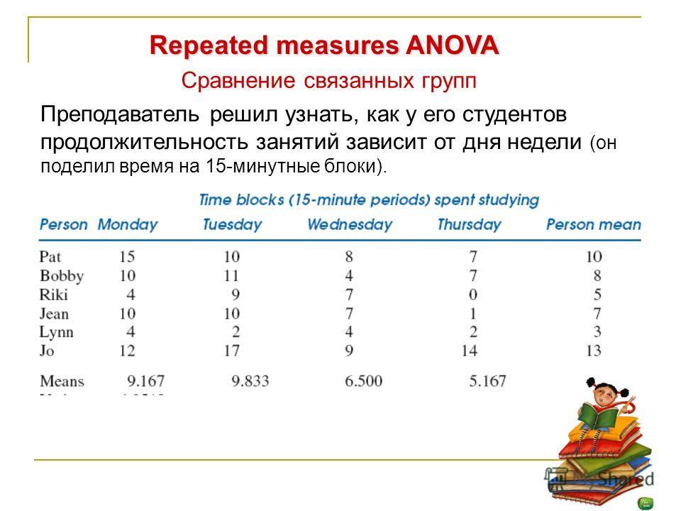 Repeated measures ANOVA Сравнение связанных групп Преподаватель решил узнать, как у его студентов продолжительность занятий зависит от дня недели (он поделил время на 15-минутные блоки).