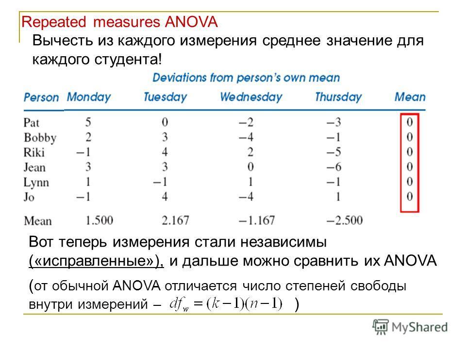 Repeated measures ANOVA Вычесть из каждого измерения среднее значение для каждого студента! Вот теперь измерения стали независимы («исправленные»), и дальше можно сравнить их ANOVA ( от обычной ANOVA отличается число степеней свободы внутри измерений